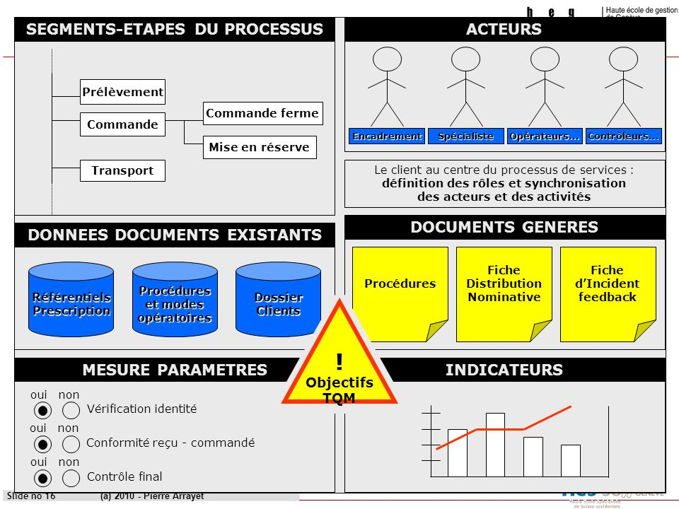 ! SEGMENTS-ETAPES DU PROCESSUS ACTEURS DOCUMENTS GENERES