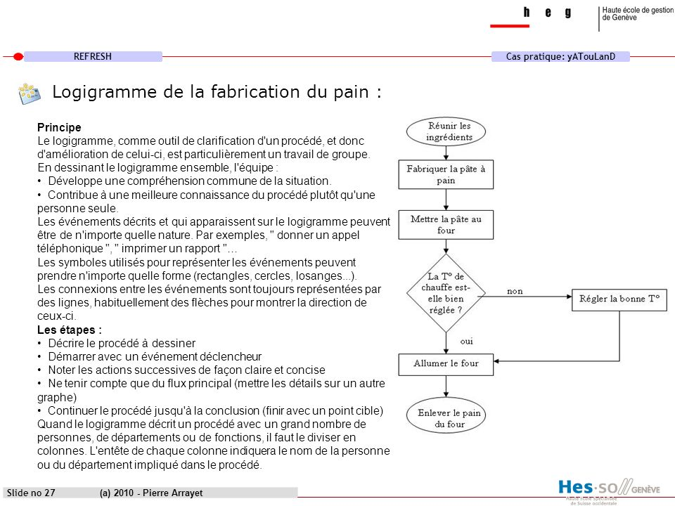 Logigramme de la fabrication du pain :