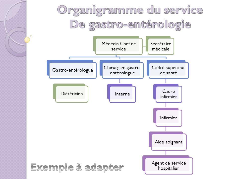 Organigramme du service De gastro-entérologie