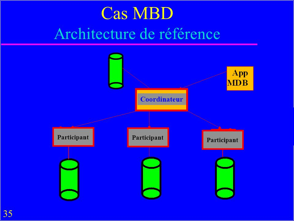 Cas MBD Architecture de référence