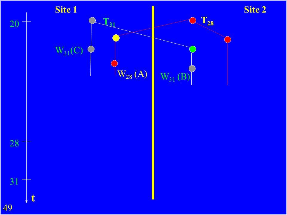 Site 1 Site 2 T31 T28 20 W31(C) W28 (A) W31 (B) 28 31 t