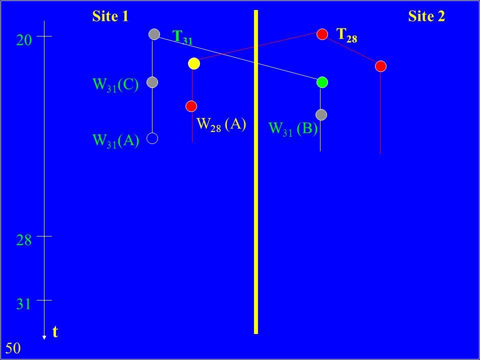 Site 1 Site 2 T31 T28 20 W31(C) W28 (A) W31 (B) W31(A) 28 31 t