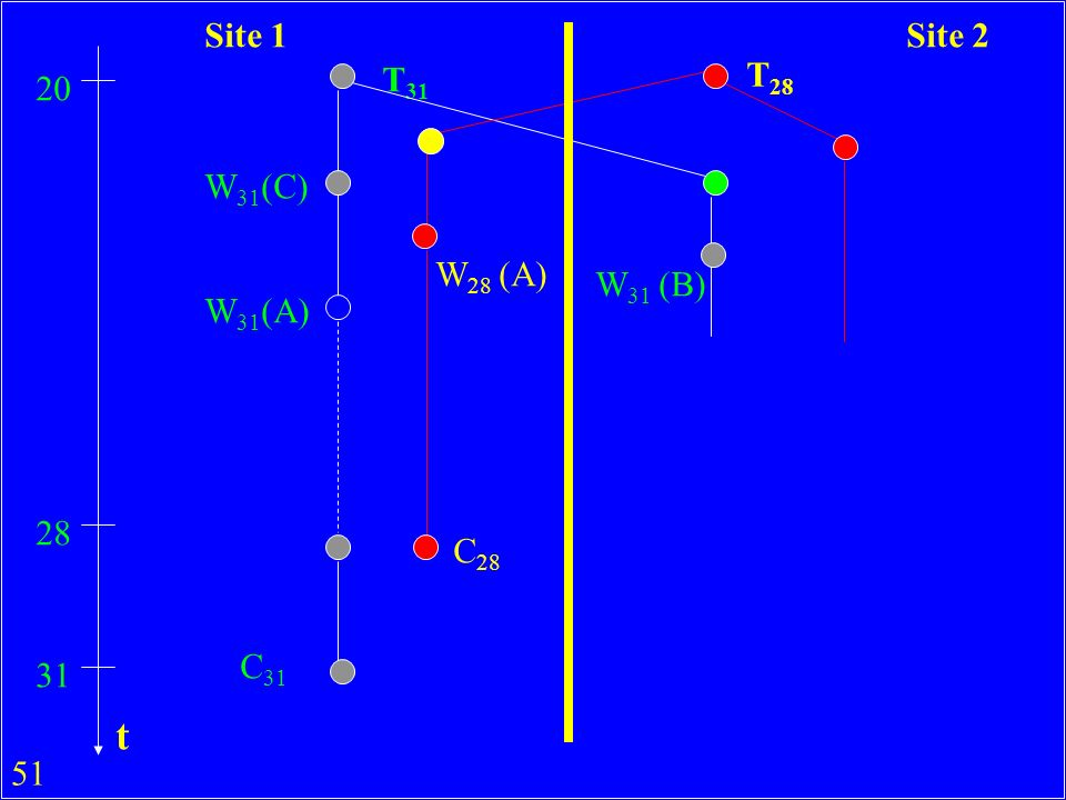 Site 1 Site 2 T31 T28 20 W31(C) W28 (A) W31 (B) W31(A) 28 C28 C31 31 t