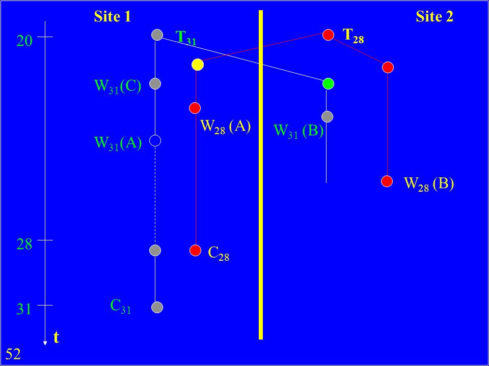 t Site 1 Site 2 T31 T28 20 W31(C) W28 (A) W31 (B) W31(A) W28 (B) 28