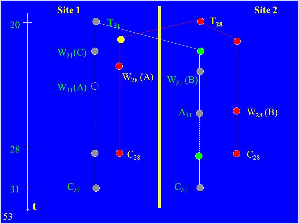 t Site 1 Site 2 T31 T28 20 W31(C) W28 (A) W31 (B) W31(A) A31 W28 (B)