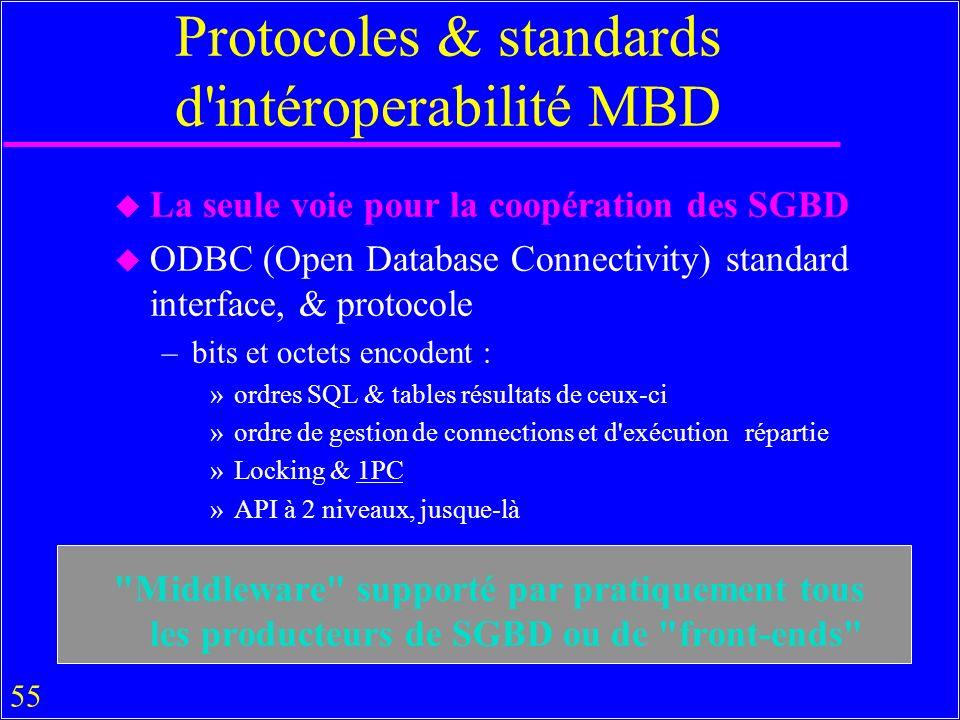 Protocoles & standards d intéroperabilité MBD