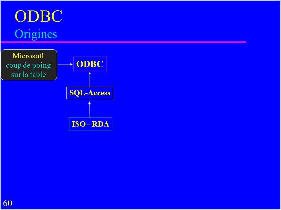 ODBC Origines ODBC Microsoft coup de poing sur la table SQL-Access