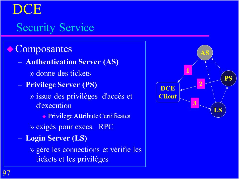 DCE Security Service Composantes Authentication Server (AS)