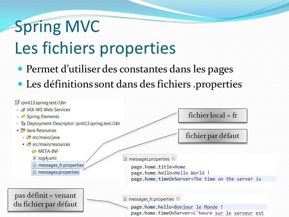 Spring MVC Les fichiers properties