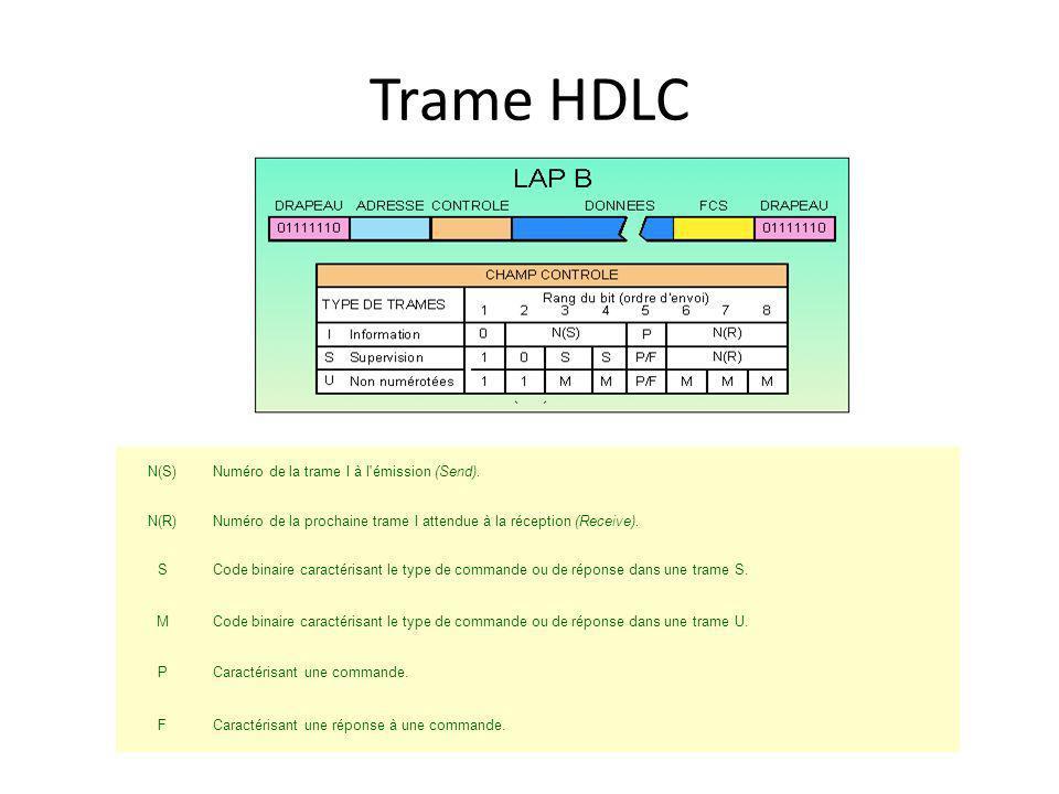 Trame HDLC N(S) Numéro de la trame I à l émission (Send). N(R)