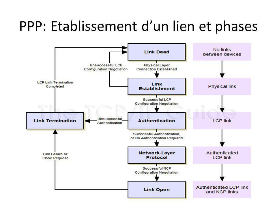 PPP: Etablissement d'un lien et phases