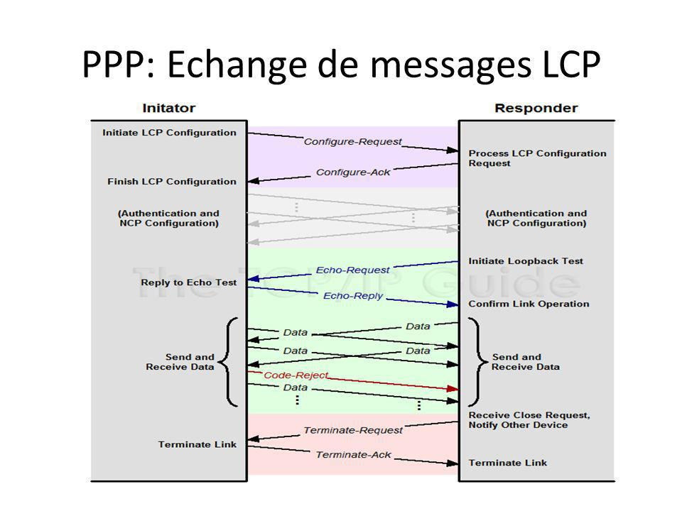 PPP: Echange de messages LCP