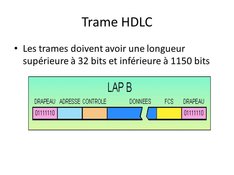Trame HDLC Les trames doivent avoir une longueur supérieure à 32 bits et inférieure à 1150 bits