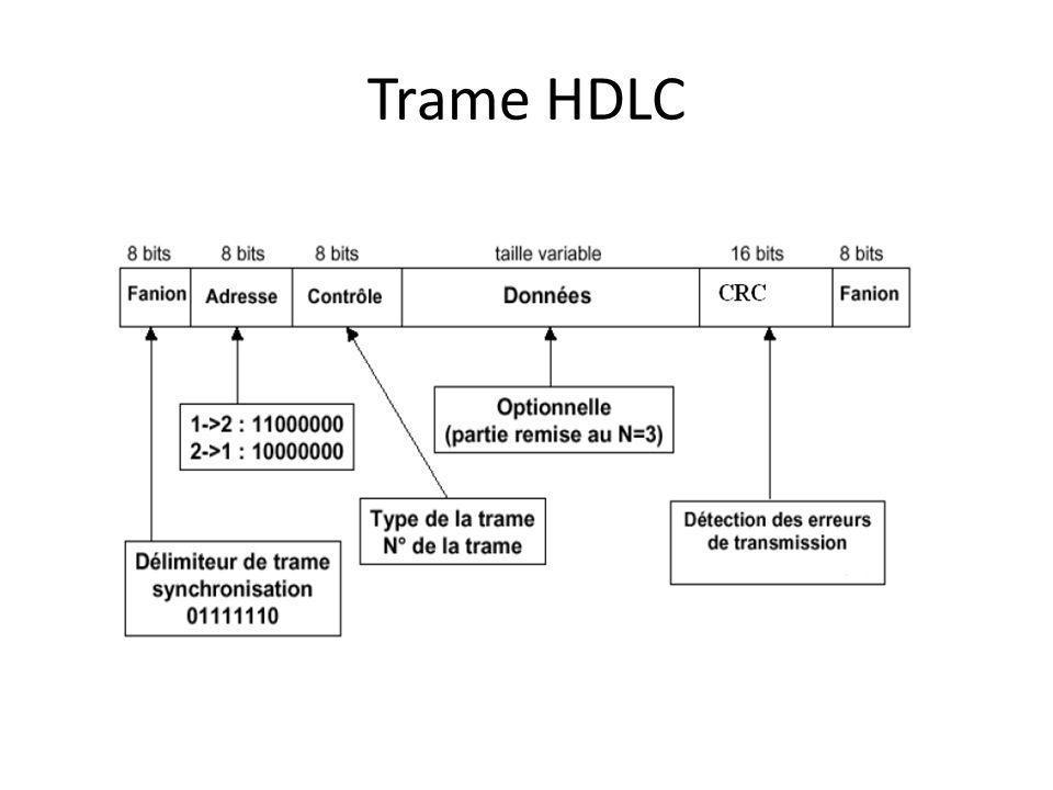 Trame HDLC