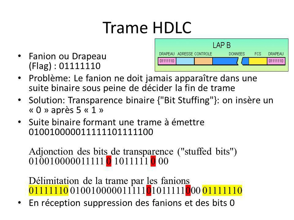 Trame HDLC Fanion ou Drapeau (Flag) : 01111110