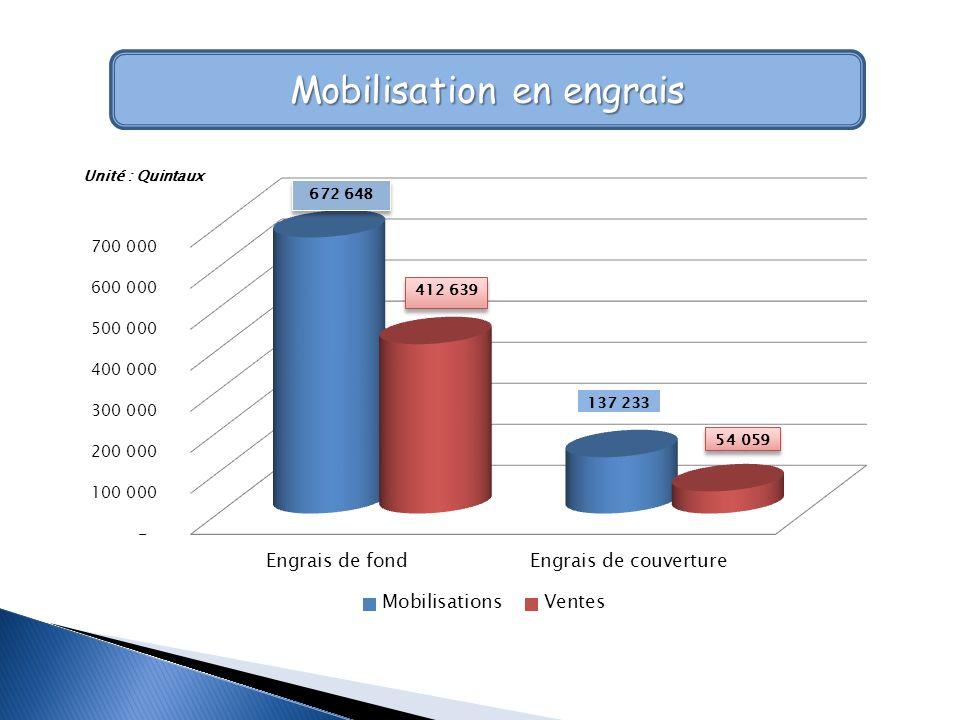 Mobilisation en engrais