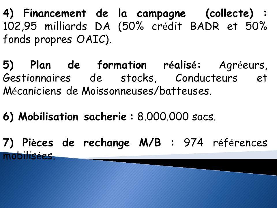 4) Financement de la campagne (collecte) : 102,95 milliards DA (50% crédit BADR et 50% fonds propres OAIC).