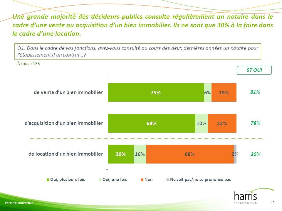 Une grande majorité des décideurs publics consulte régulièrement un notaire dans le cadre d'une vente ou acquisition d'un bien immobilier. Ils ne sont que 30% à la faire dans le cadre d'une location.