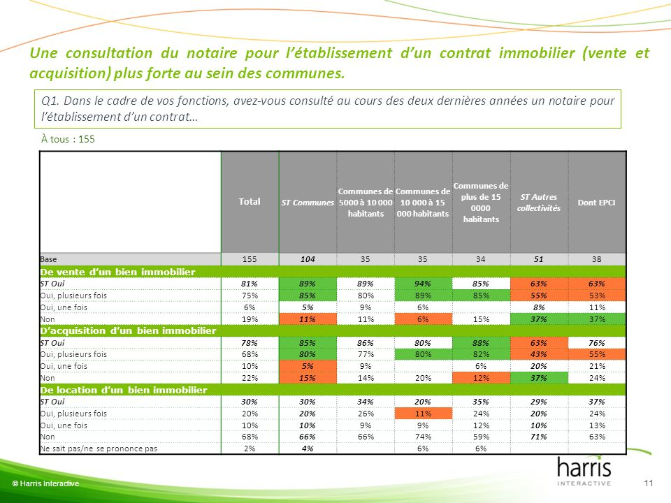 Une consultation du notaire pour l'établissement d'un contrat immobilier (vente et acquisition) plus forte au sein des communes.