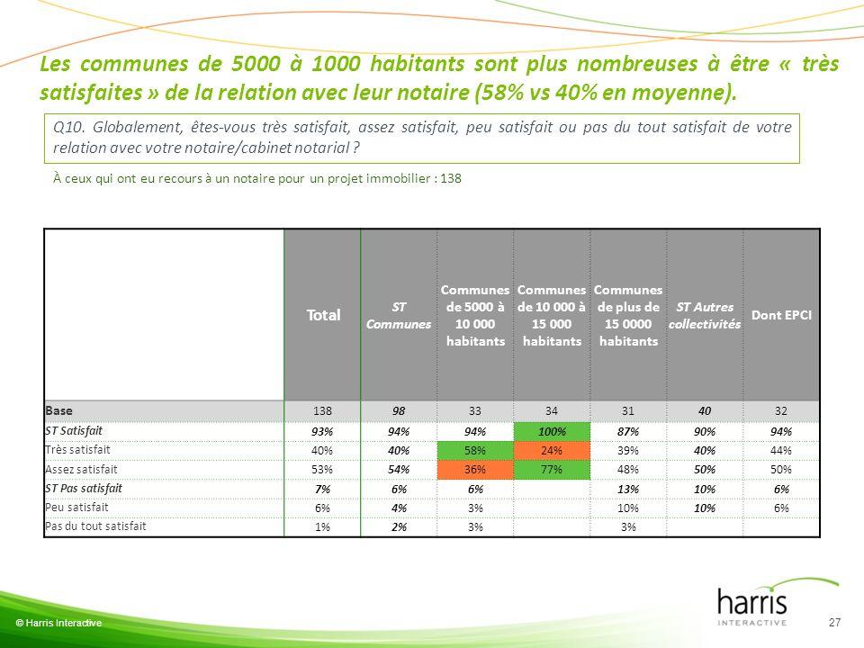 Les communes de 5000 à 1000 habitants sont plus nombreuses à être « très satisfaites » de la relation avec leur notaire (58% vs 40% en moyenne).