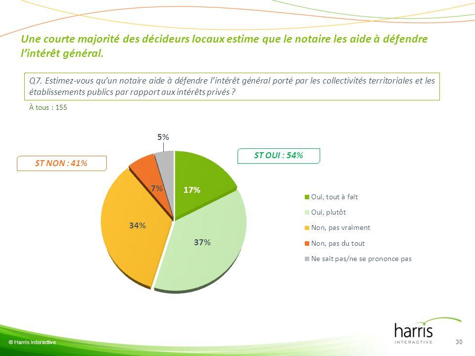 Une courte majorité des décideurs locaux estime que le notaire les aide à défendre l'intérêt général.