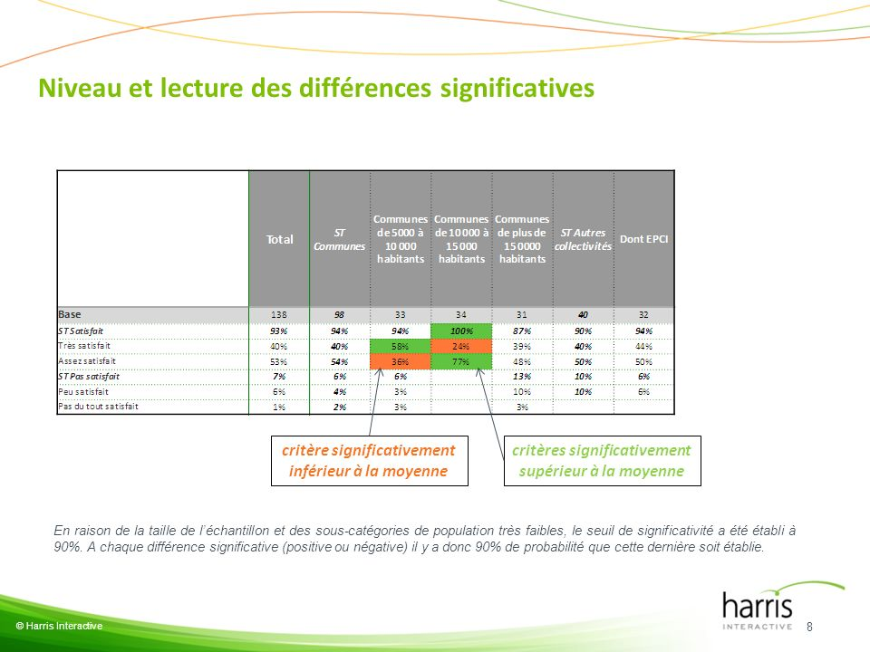 Niveau et lecture des différences significatives