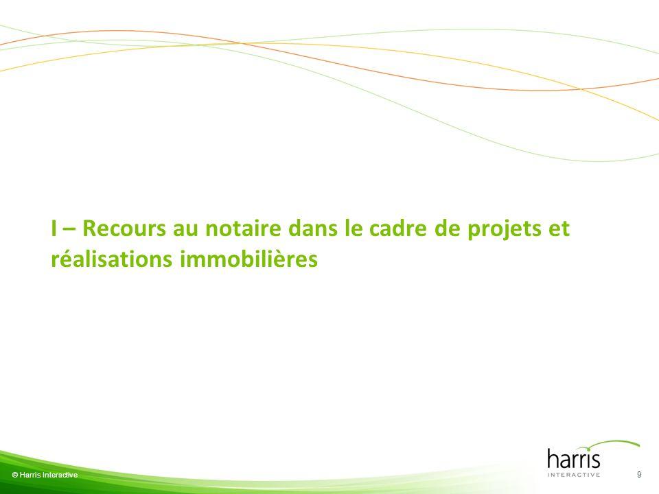 I – Recours au notaire dans le cadre de projets et réalisations immobilières