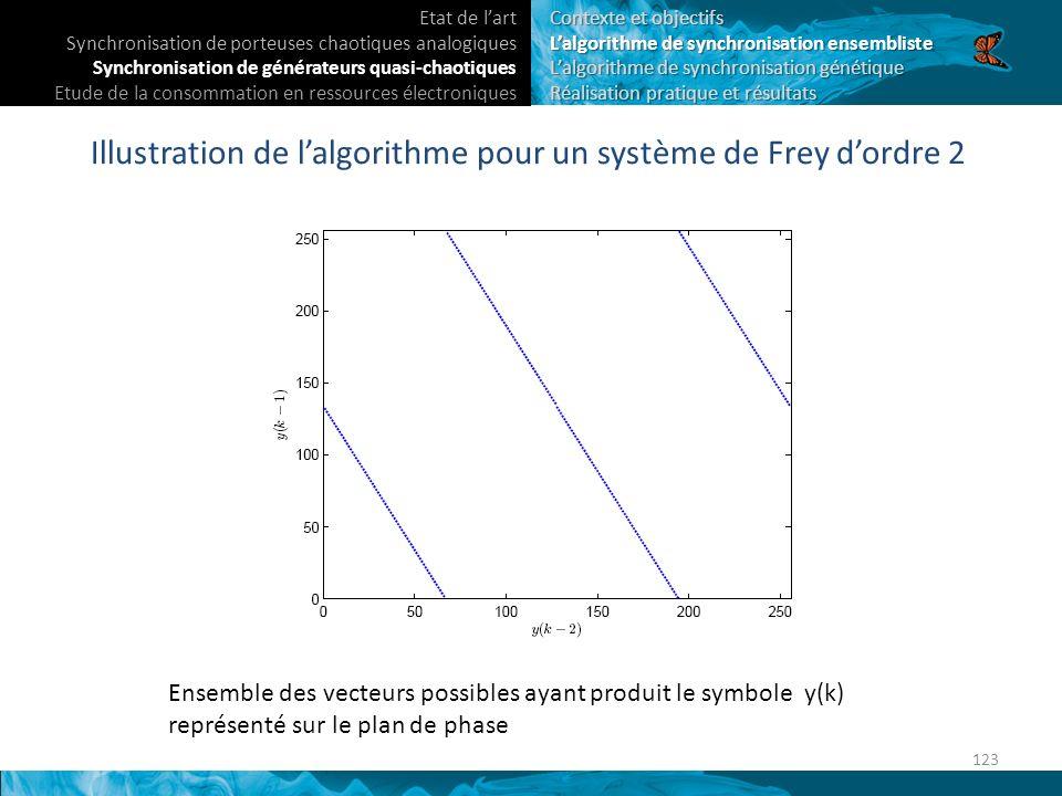 Illustration de l'algorithme pour un système de Frey d'ordre 2