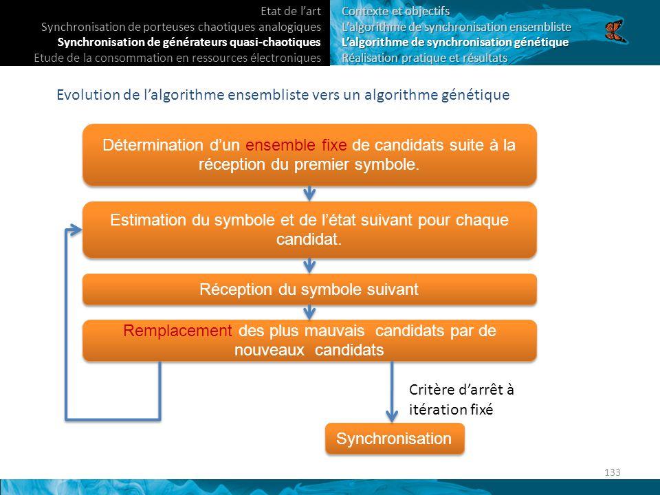 Evolution de l'algorithme ensembliste vers un algorithme génétique
