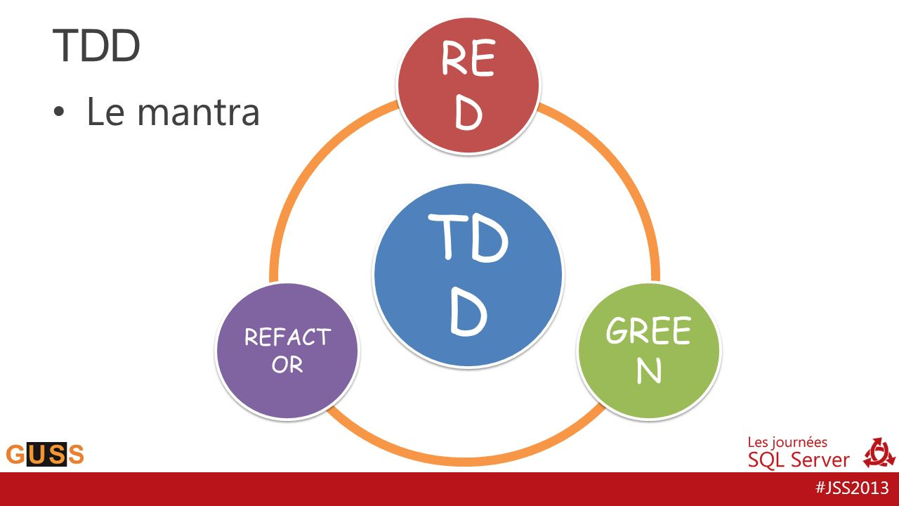 TDD TDD RED Le mantra GREEN REFACTOR Red : Ecrire un test qui échoue