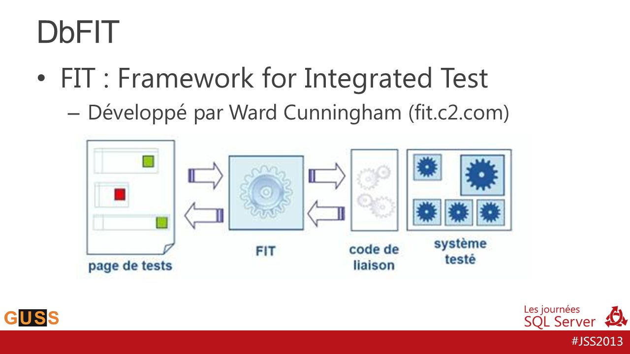 DbFIT FIT : Framework for Integrated Test
