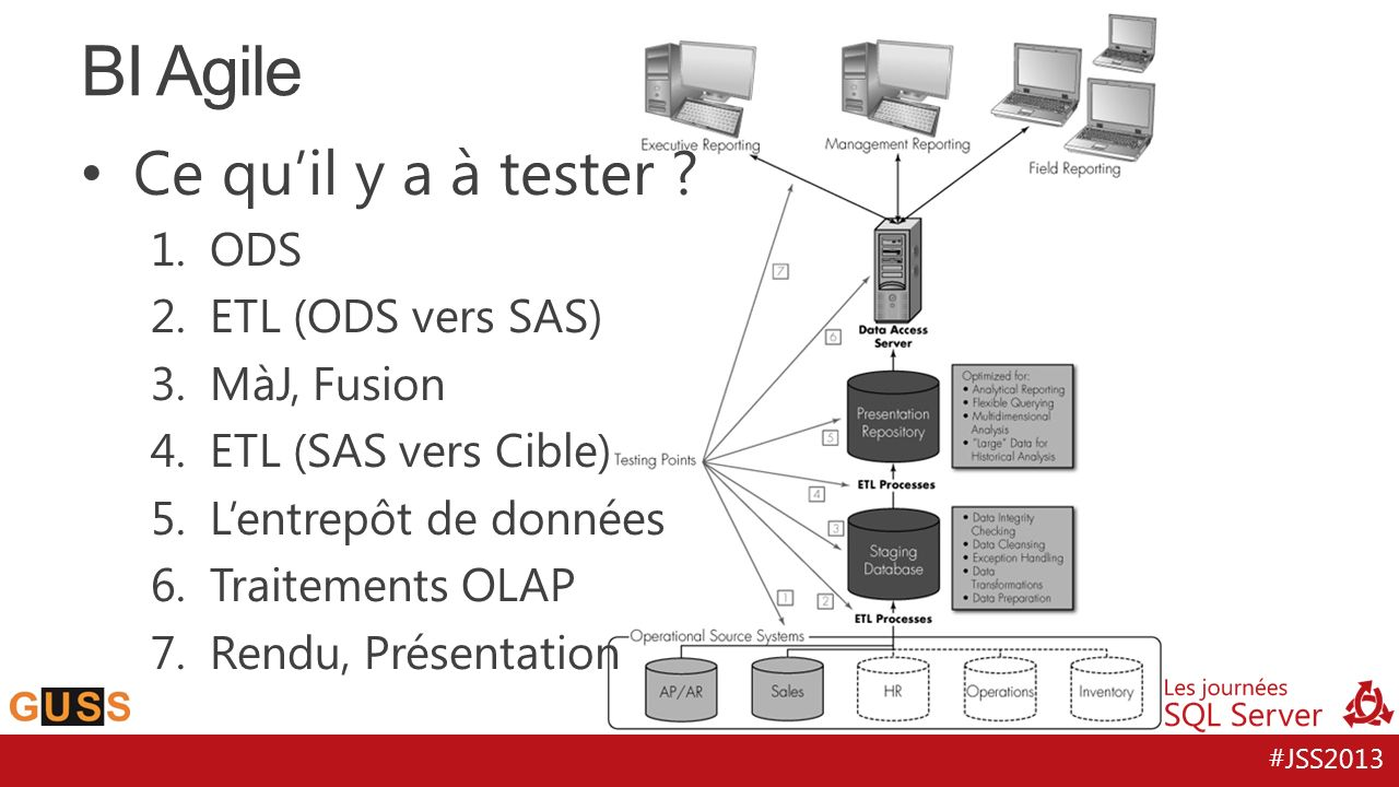 BI Agile Ce qu'il y a à tester ODS ETL (ODS vers SAS) MàJ, Fusion