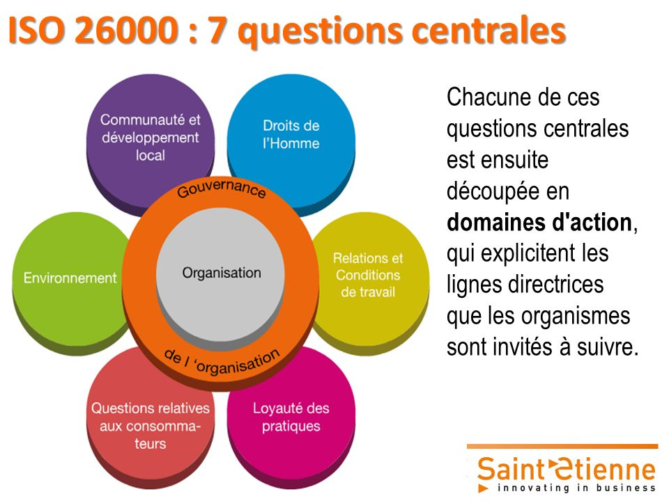 ISO 26000 : 7 questions centrales