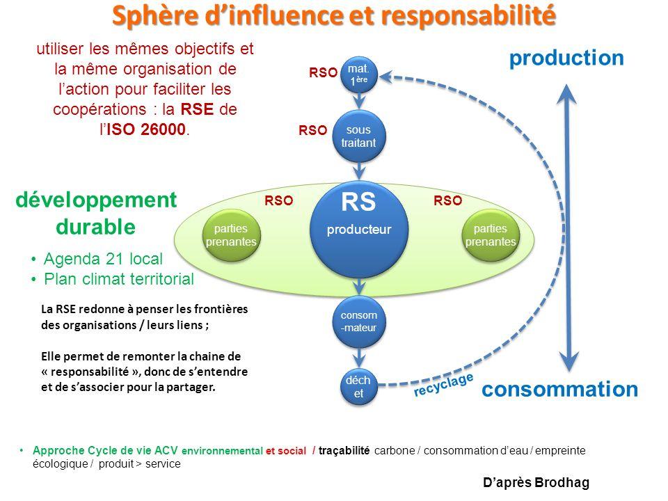Sphère d'influence et responsabilité