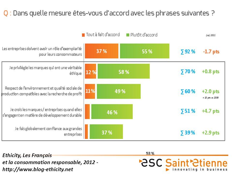 Ethicity, Les Français et la consommation responsable, 2012 - http://www.blog-ethicity.net