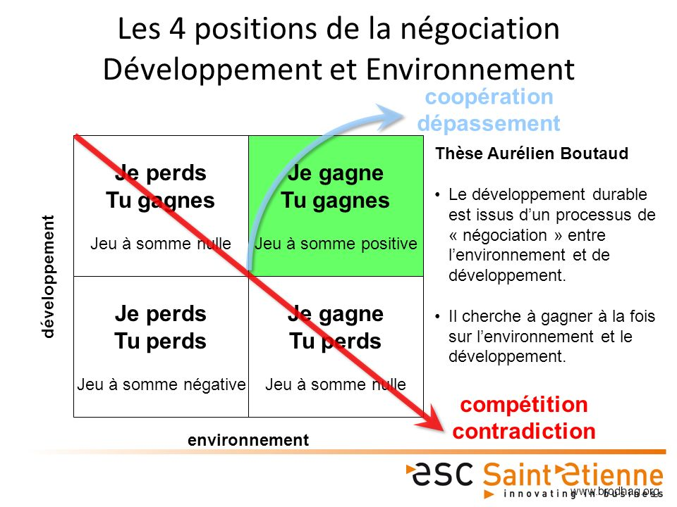 Les 4 positions de la négociation Développement et Environnement
