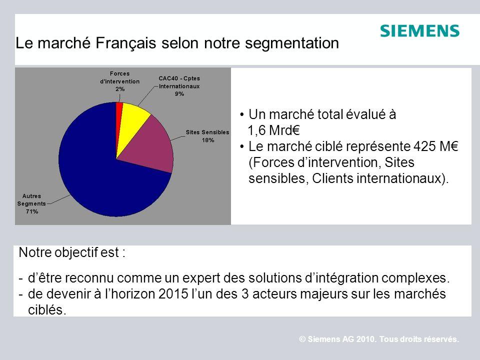 Le marché Français selon notre segmentation