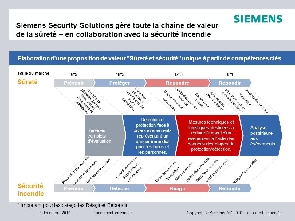 Siemens Security Solutions gère toute la chaîne de valeur de la sûreté – en collaboration avec la sécurité incendie