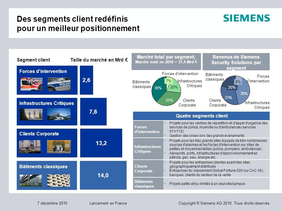 Des segments client redéfinis pour un meilleur positionnement