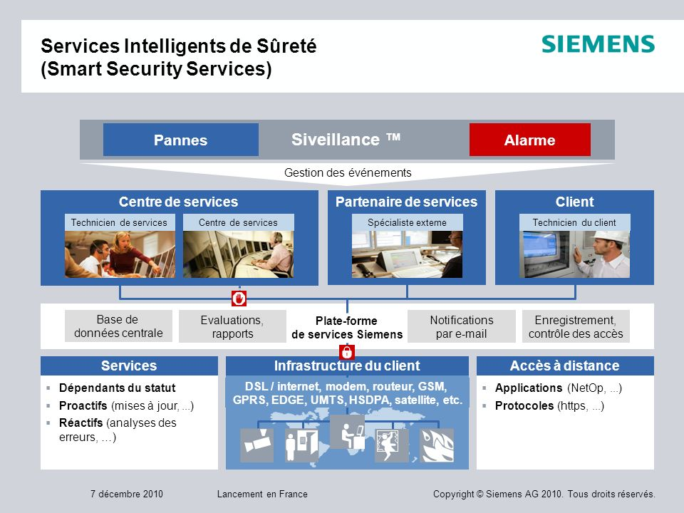 Services Intelligents de Sûreté (Smart Security Services)