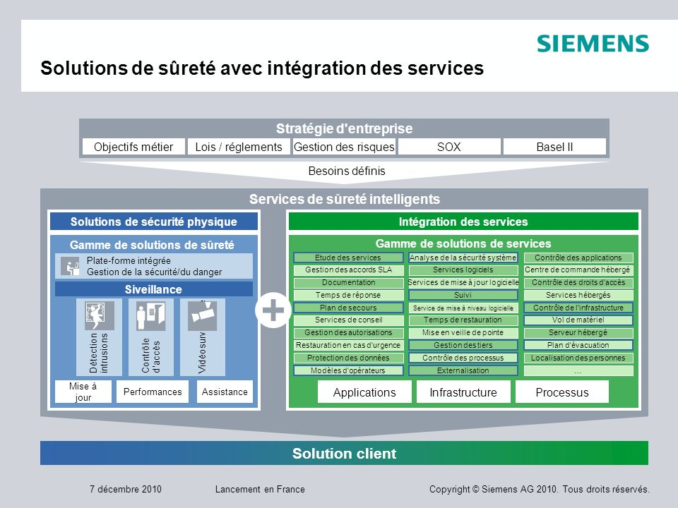 Solutions de sûreté avec intégration des services