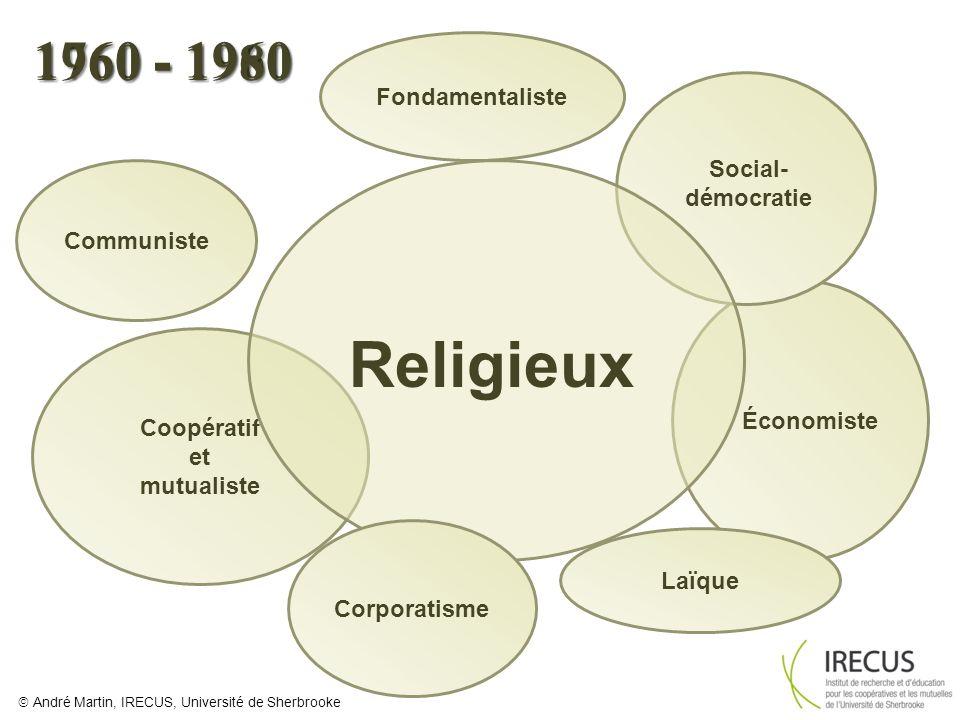 Religieux 1760 - 1960 1960 - 1980 Fondamentaliste Social- démocratie