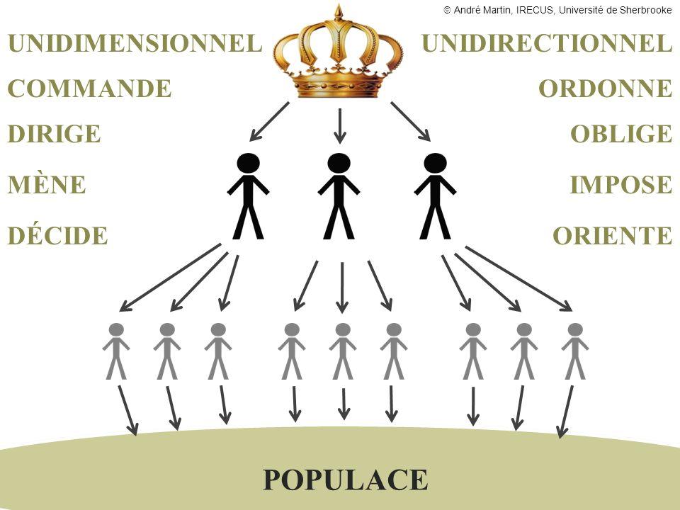 POPULACE UNIDIMENSIONNEL UNIDIRECTIONNEL COMMANDE ORDONNE DIRIGE