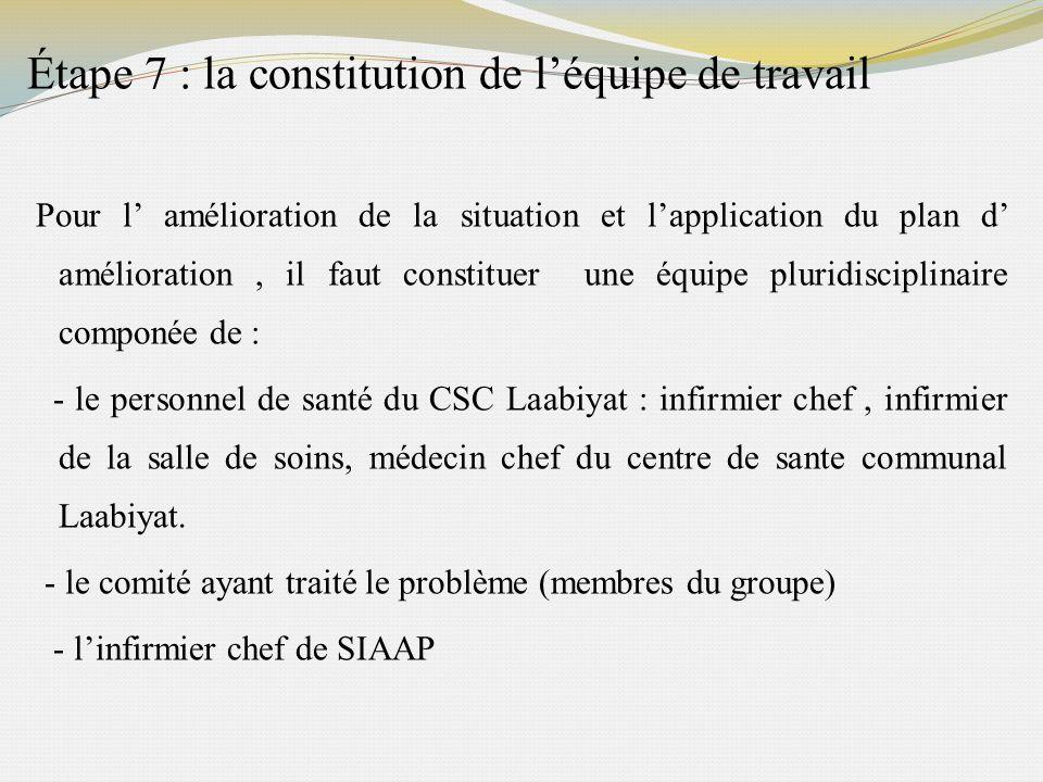 Étape 7 : la constitution de l'équipe de travail