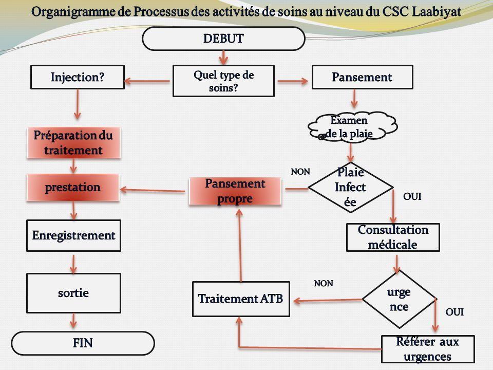 Organigramme de Processus des activités de soins au niveau du CSC Laabiyat