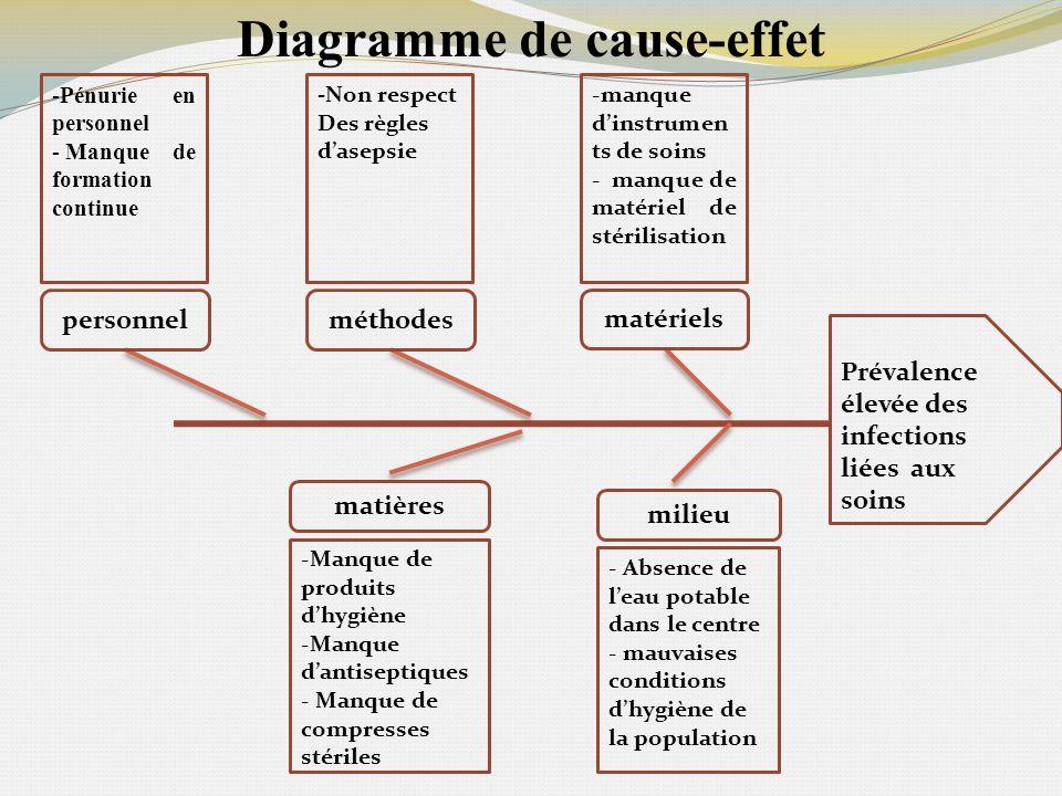 Diagramme de cause-effet