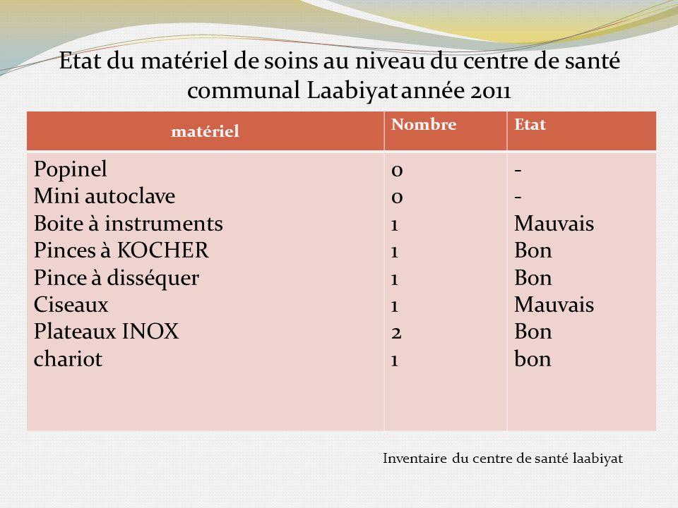 Inventaire du centre de santé laabiyat