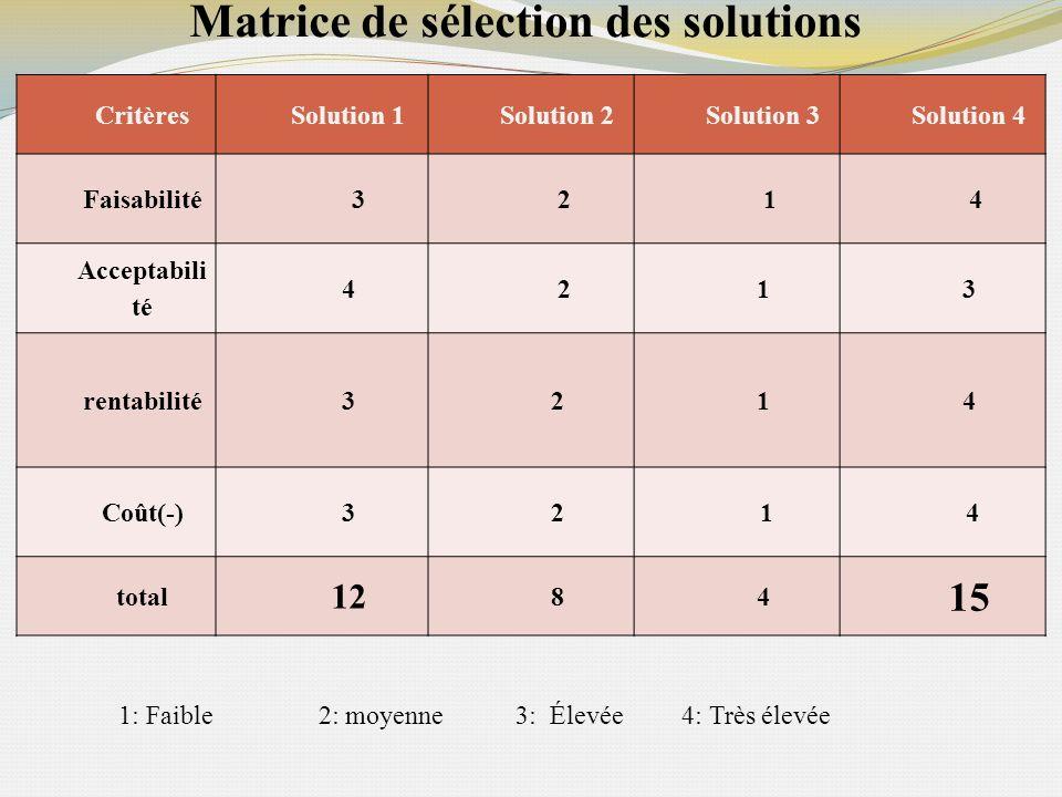 Matrice de sélection des solutions