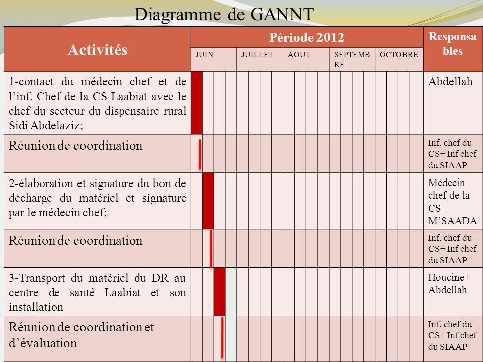 Diagramme de GANNT Activités Période 2012 Réunion de coordination