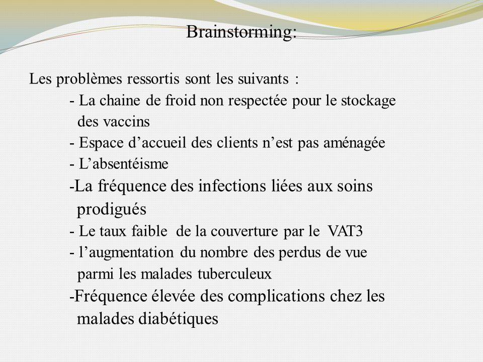 Brainstorming: prodigués malades diabétiques